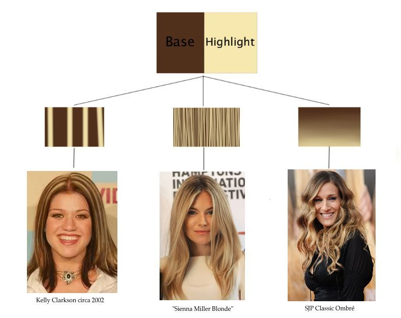 Good article explaining the difference between warm blonde and understanding highlights and color pulling redbrassy pmusecretfo Choice Image