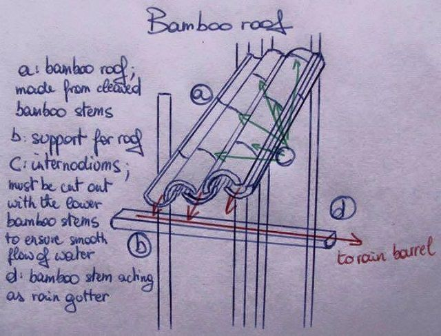 Bamboo As A Building Material For Unique Design Of Your House ...
