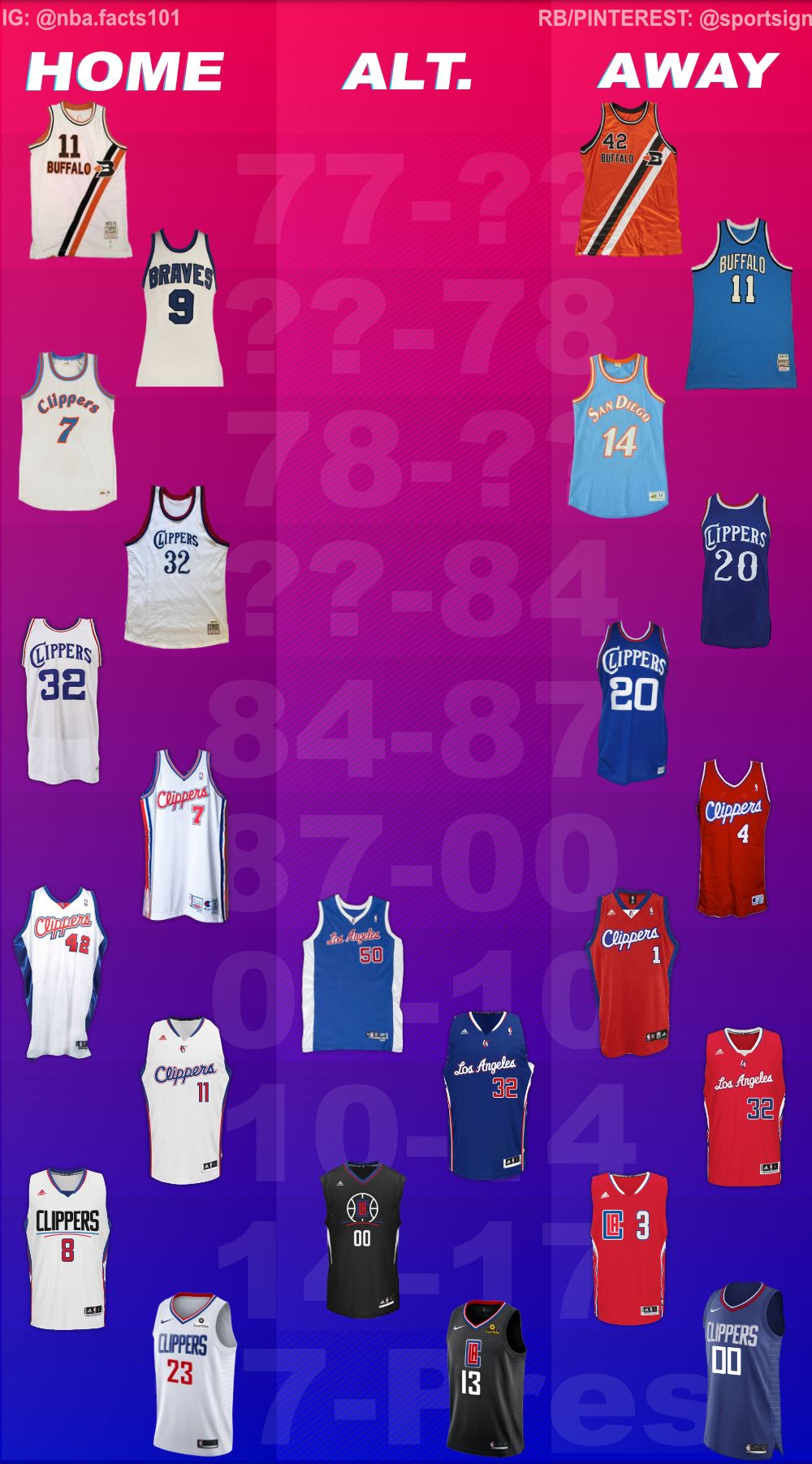 Los Angeles Clippers Jersey History Nba Nba Basketball Teams Los Angeles Clippers