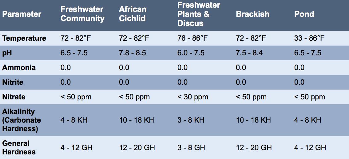 Freshwater Aquarium Water Parameters Freshwater Aquarium Fish Tank Fresh Water
