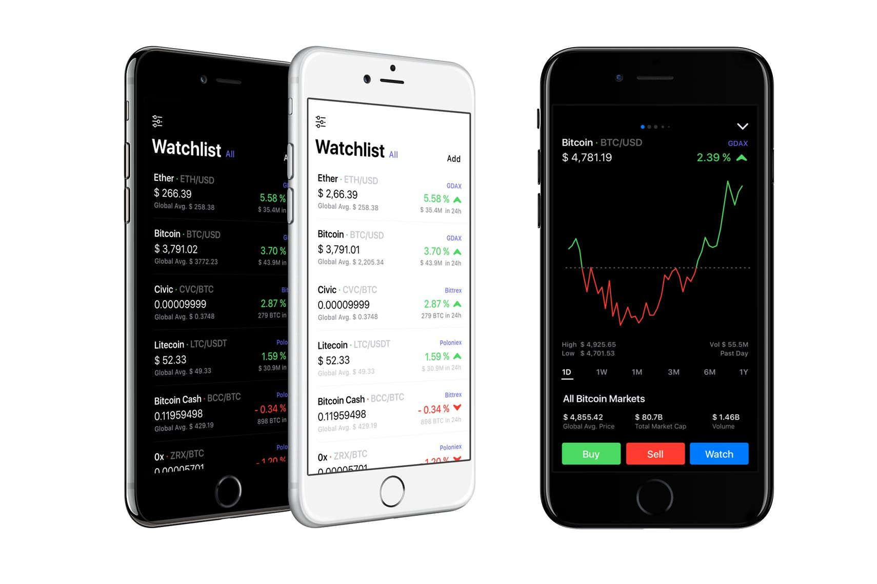 Coindex Stay up to date with the crypto markets you want