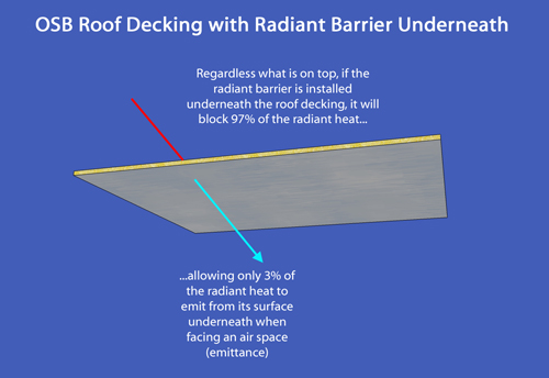 How To Install Radiant Barrier Insulation Radiantguard Radiant Barrier Radiant Barrier Insulation Reflective Insulation