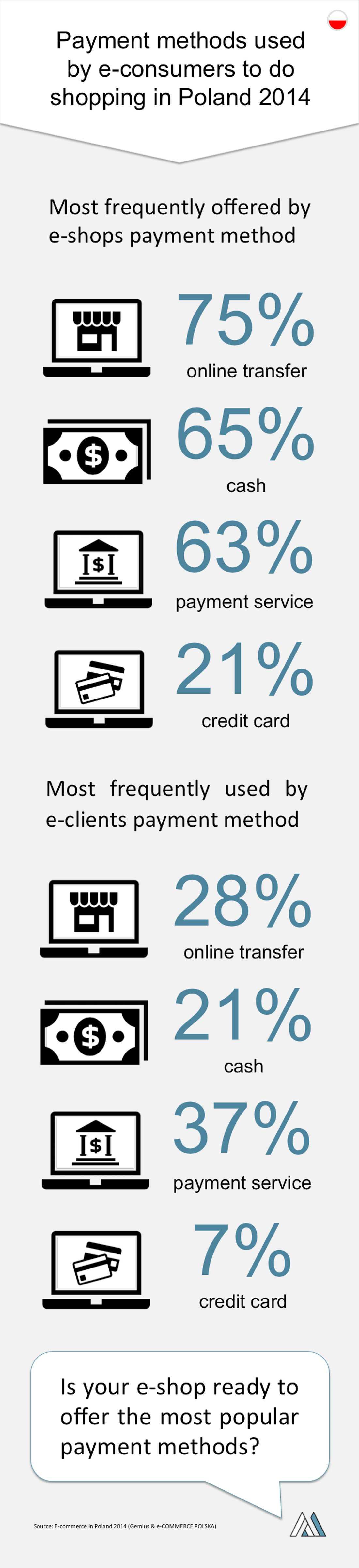 Najpopularniejsze Metody Platnosci W Polsce Marketing I Reklama Internetowa Szkolenia Warsztaty Wdrozenia Adalliance Credit Card Payment Cards