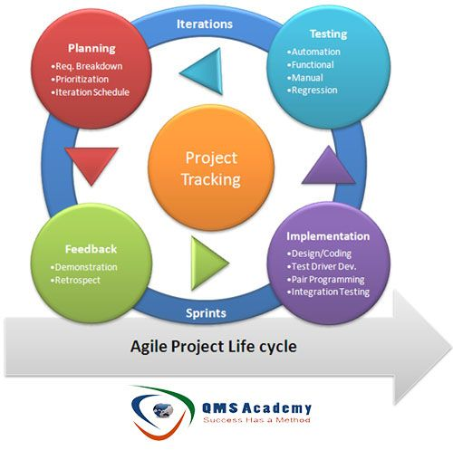 Agile Project Life Cycle QMS Academy Pinterest Project life - project planning