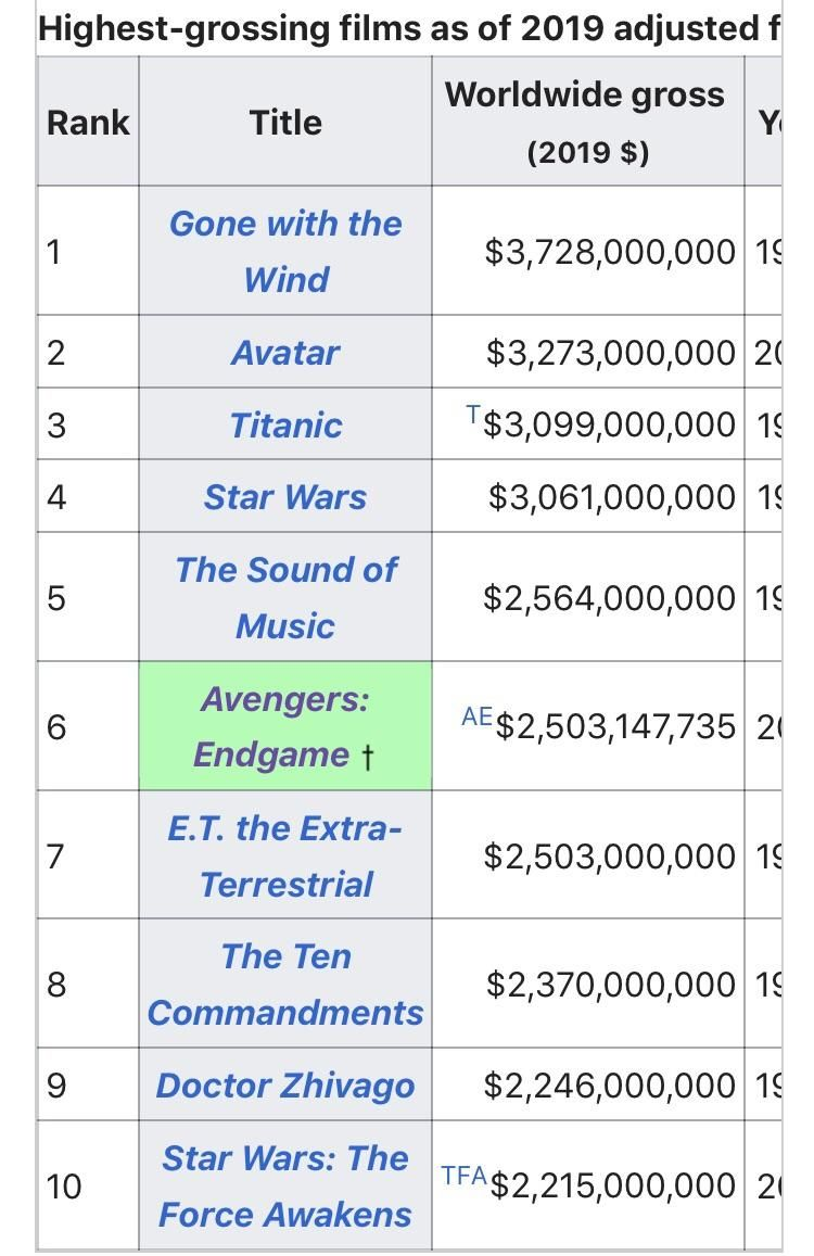 highest grossing movie of all time