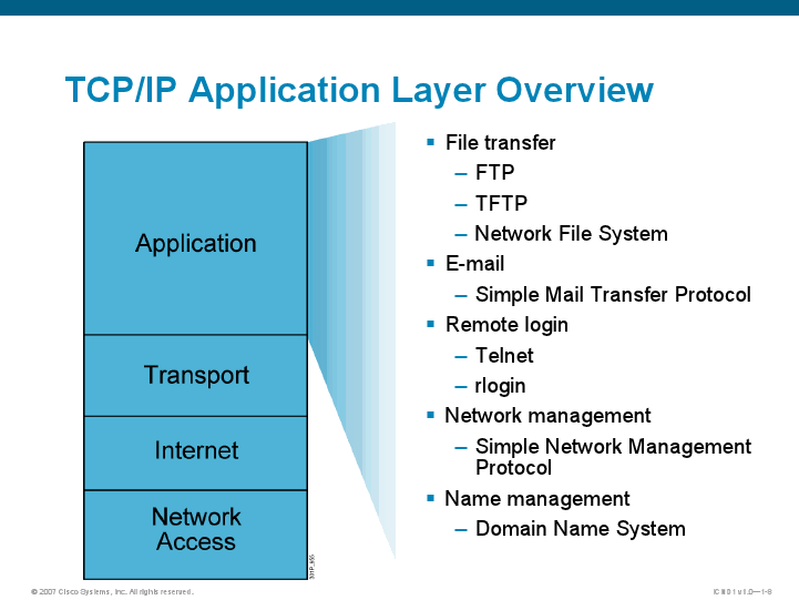 APPLICATION LAYER PDF DOWNLOAD