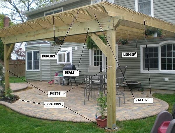 Pergola Components How to Understand the Parts of a Pergola
