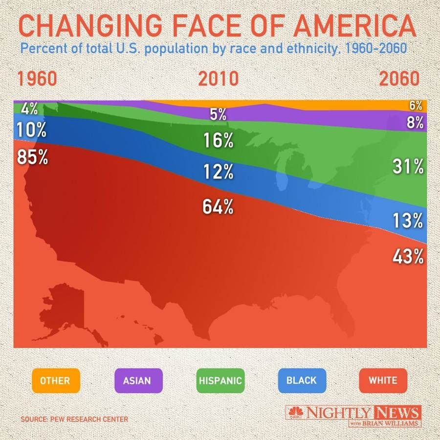 U.S. population is predicted to shift by race and