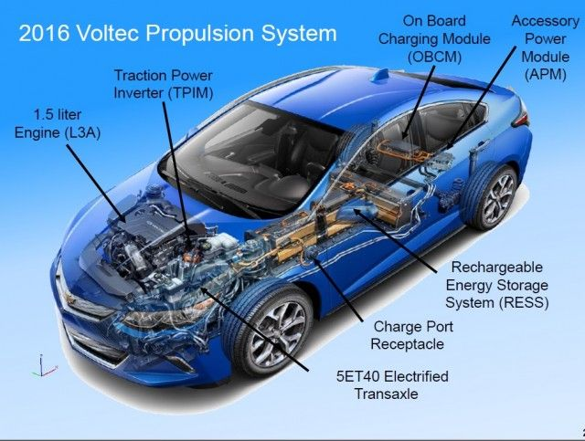 Why Can T Other Plug In Hybrids Copy Chevy Volt S All Electric Running Chevrolet Volt Chevy Volt Chevrolet