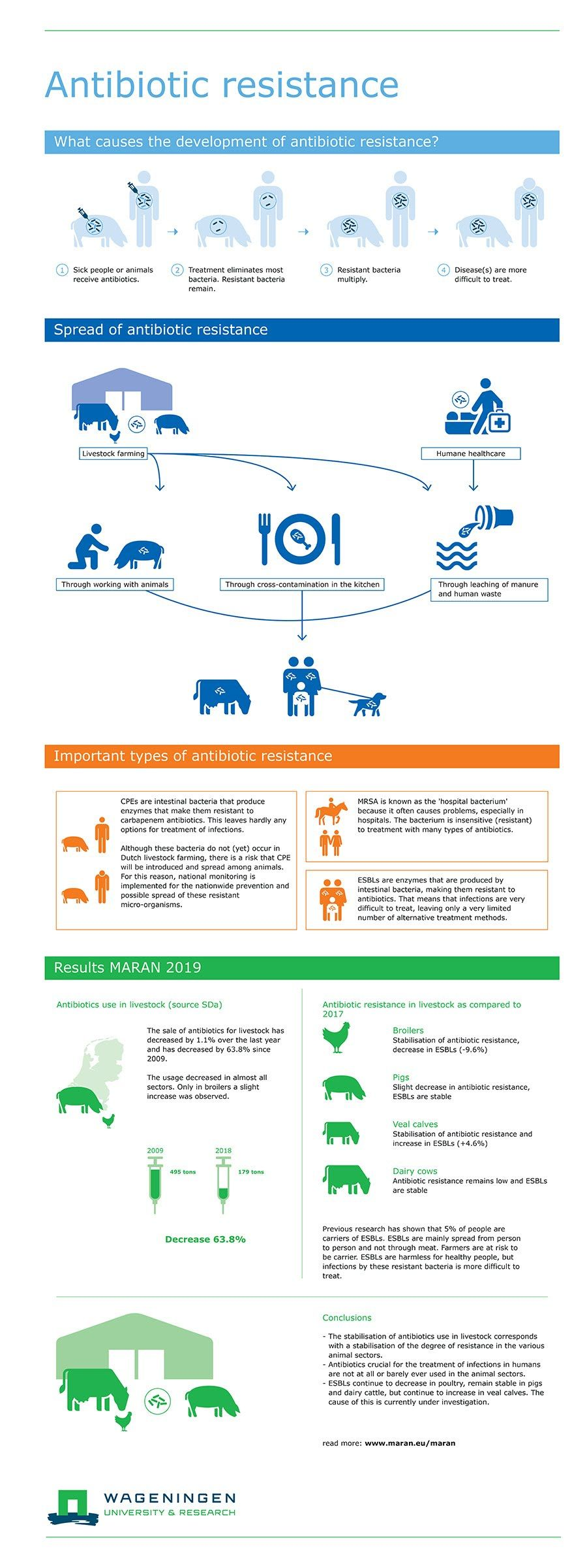 Story Behind Antibiotic Resistance infographic
