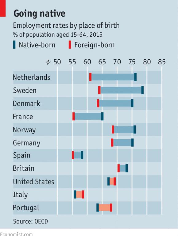 Seeking asylum—and jobs | Charts | Data visualization