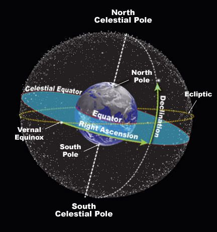 The Celestial Sphere Flashcards | Quizlet | Star gazing ...