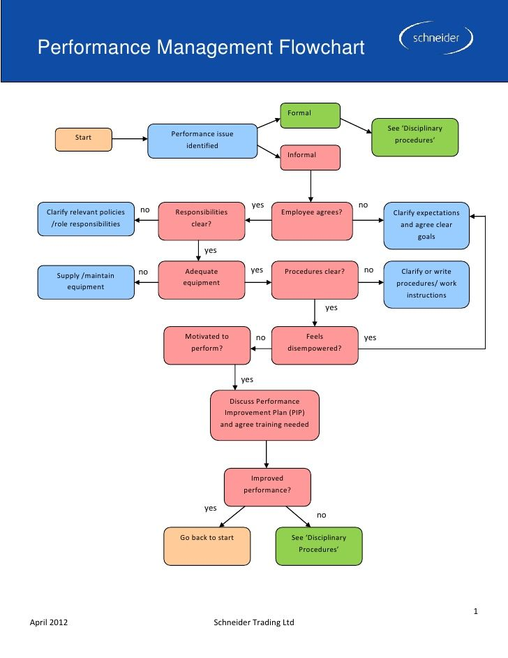 Performance Management Flowchart F Flow Chart