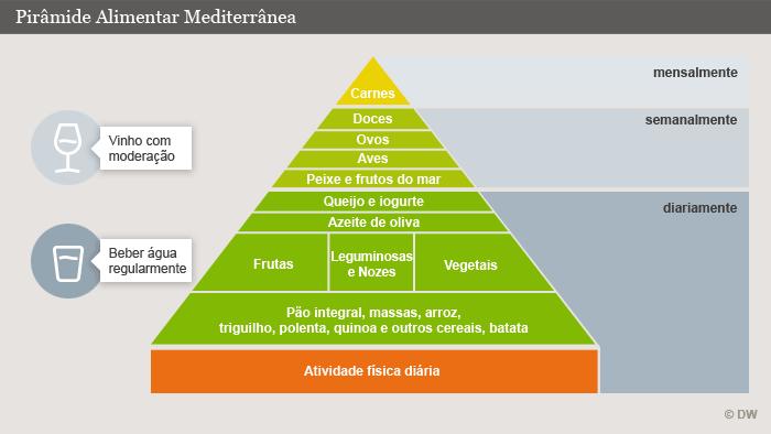Vegetais na base, poucos produtos processados e animais: princípio da…