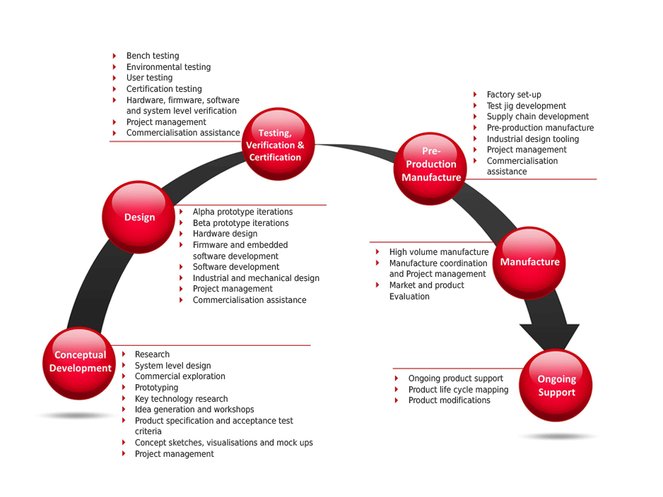 Design Process Design Process Design Process
