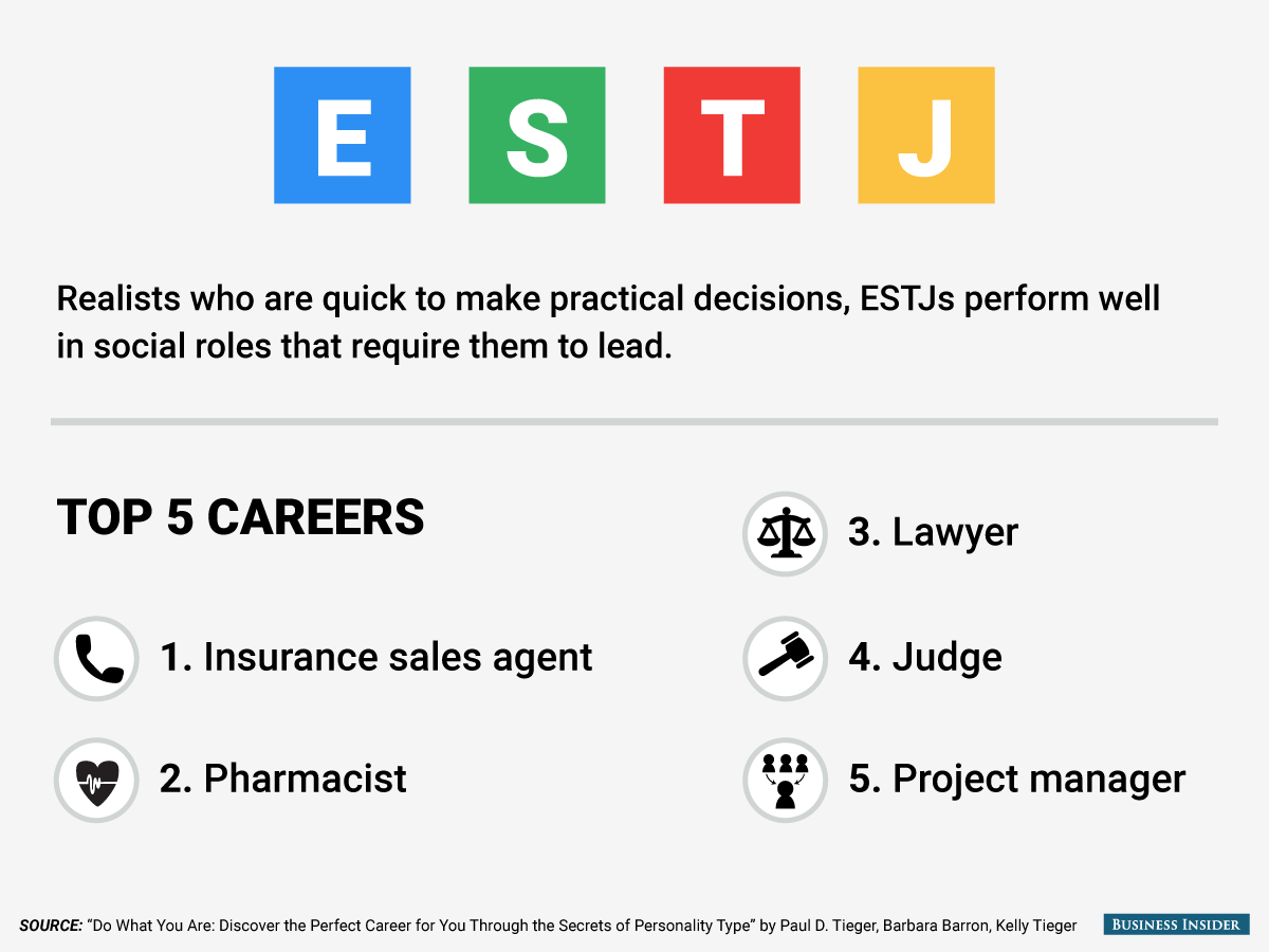 The best jobs for every personality type Personality