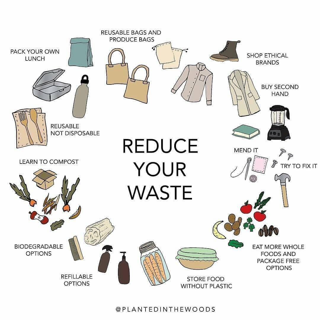 How To Reduce Waste Here S A Start