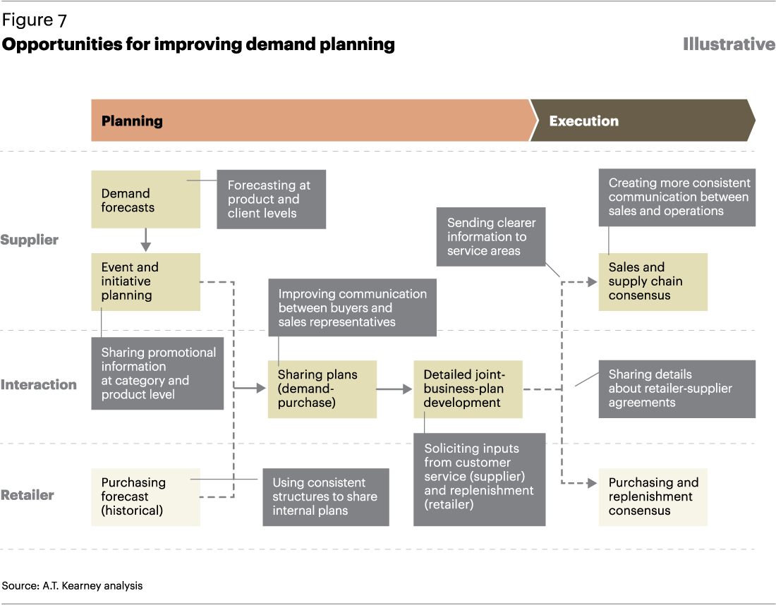 Demand Planning Processes  Marketing