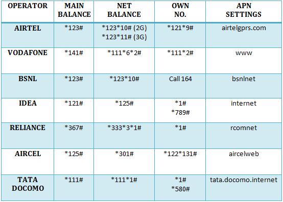 USSD Codes To Check Internet Balance on Airtel Vodafone Idea