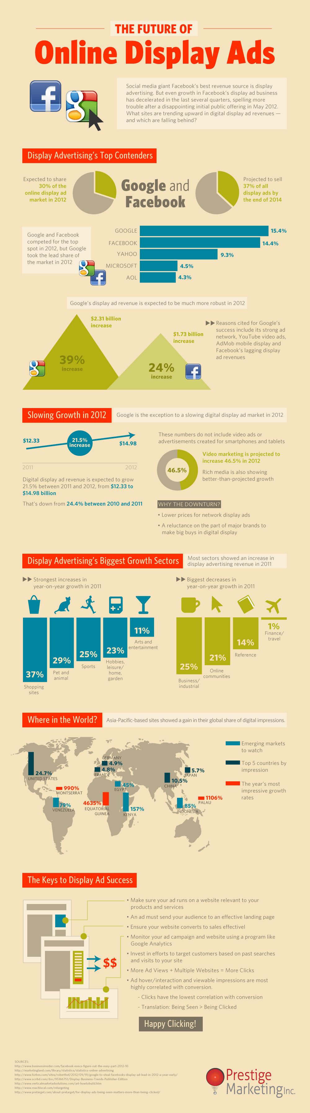 The Future Of Online Display Ads Publicite En Ligne Infographie Marketing Digital