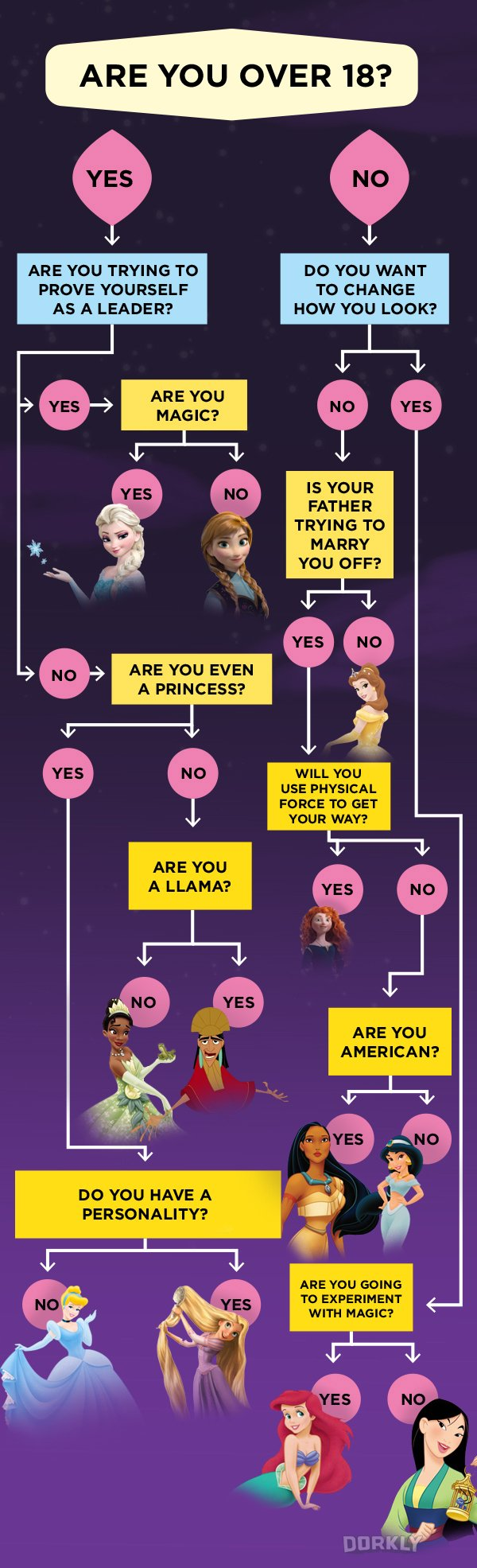 Which Disney Princess Are You Disney Facts Disney Funny Disney Memes