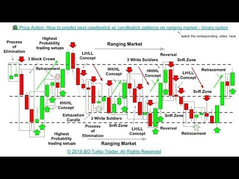 Candlestick formations binary options
