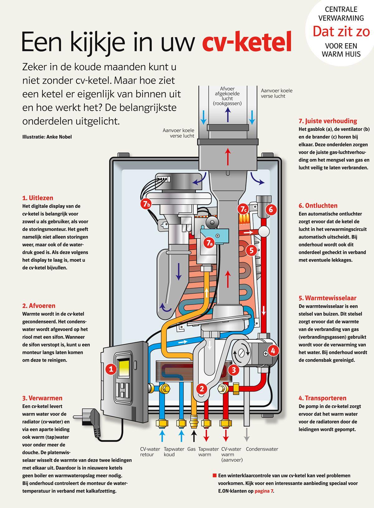 Een Kijkje In Uw Cv Ketel Cv Ketel Ketel Centrale Verwarming