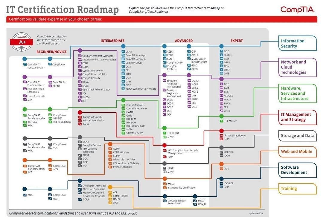 It Certification Roadmap Via Comptia Cybersecurity Computerscience Compu Cyber Security Certifications Technology Roadmap Technology Careers