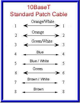 Jaysafe Systems Technical Rj45 Pinout Rj45 Technical Blue And White