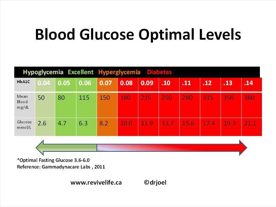 Blood sugar blood glucose optimal levels chart health and