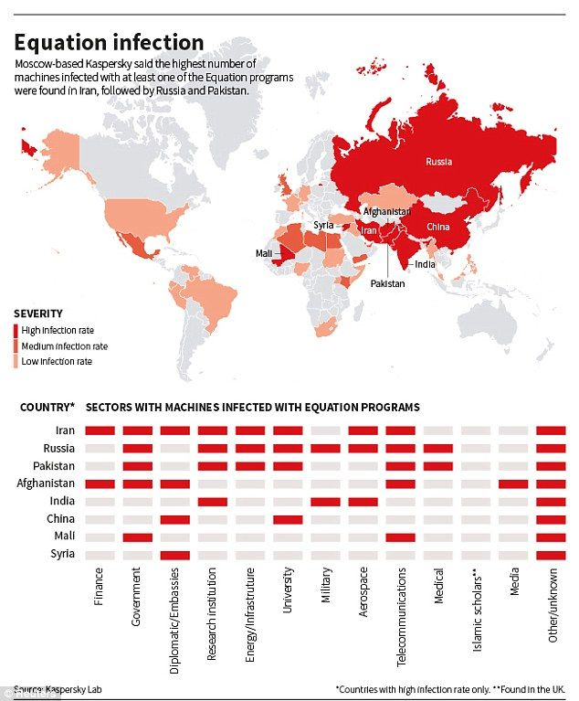 Russian Researchers Expose Breakthrough U.S. Spying