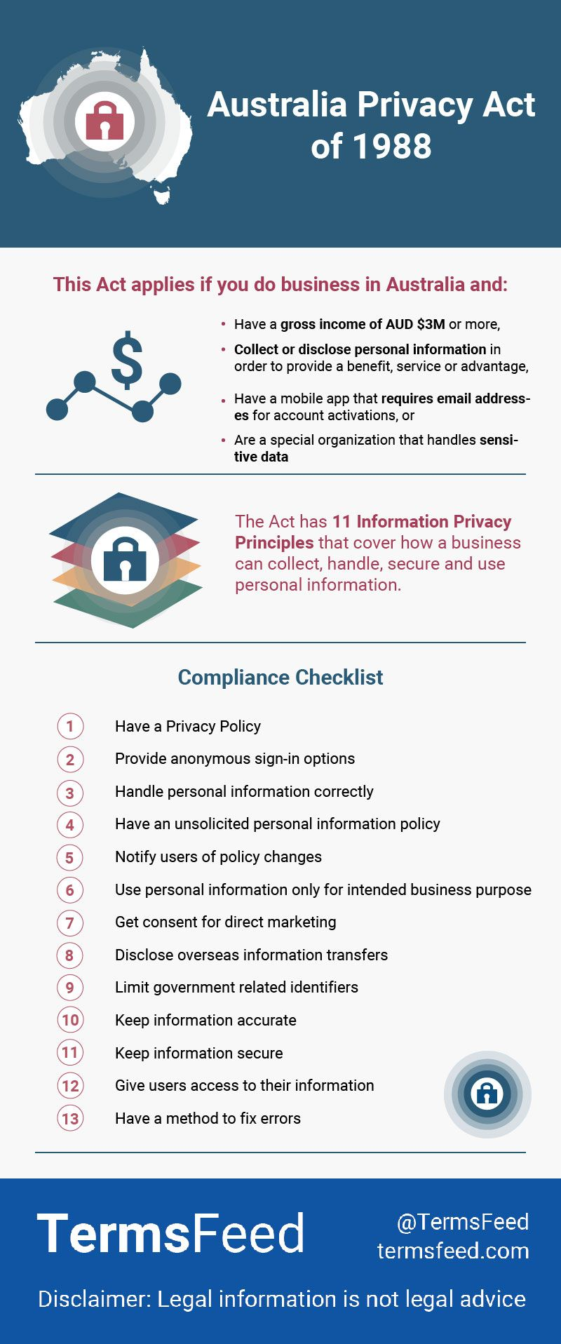 Australia Privacy Act of 1988 Acting, Australia, How to