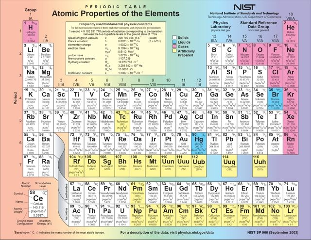 Click Here For An Interactive Periodic Table  Secondary