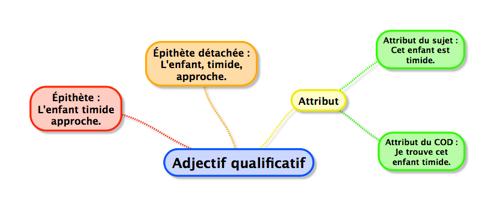 Épithète ou attribut ? | Adjectif qualificatif, Adjectifs ...