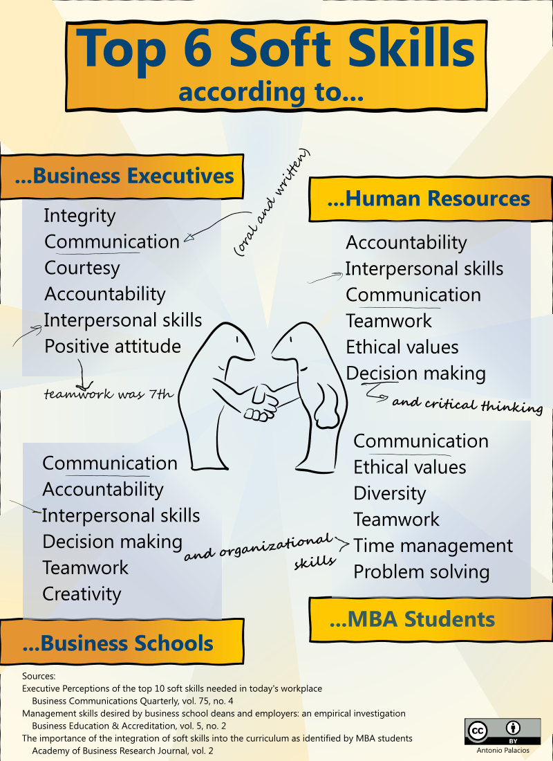 Top 6 Soft Skills According To Business Executives Hr Business Schools And Mba Students Work Skills Soft Skills Soft Skills Training