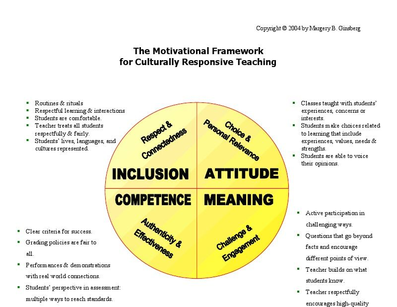 A Copy Of The Motivational Framework For Culturally Responsive