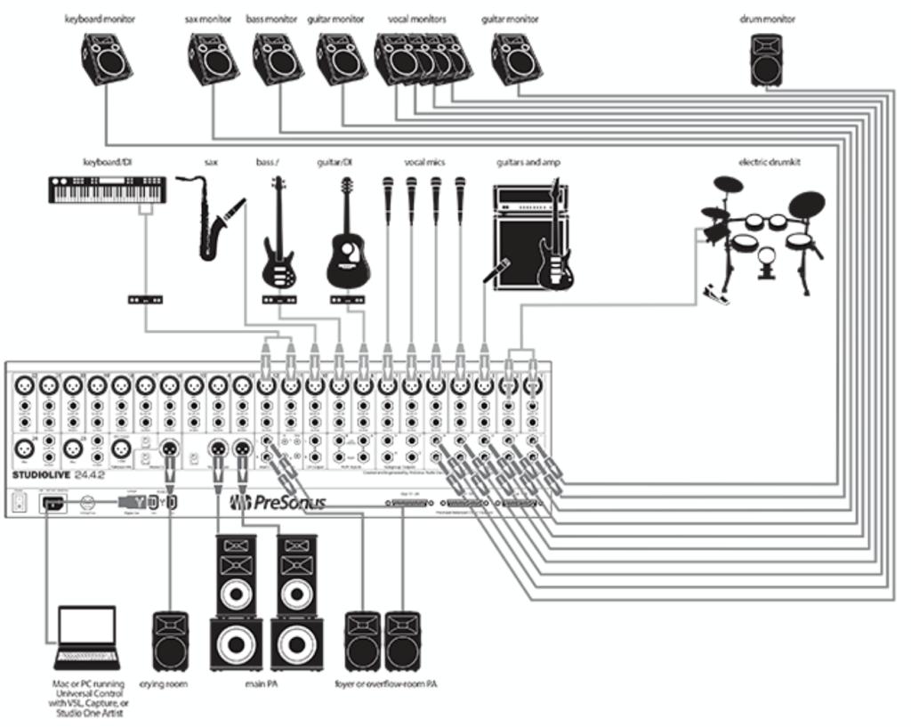 The Mixer Church Sound Systems Church Sound