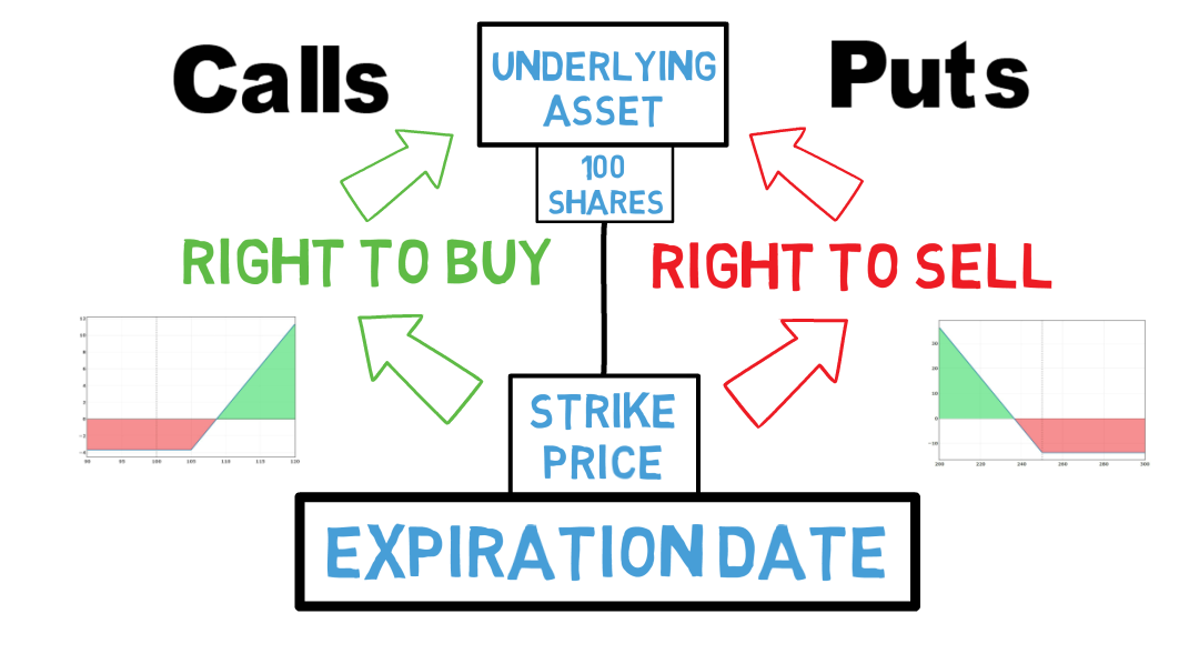 Pin On Options Trading