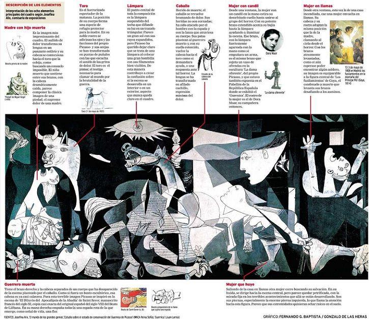 Descubriendo El Guernica Wazo Magazine Guernica Clases De Historia Del Arte Cuadro Guernica