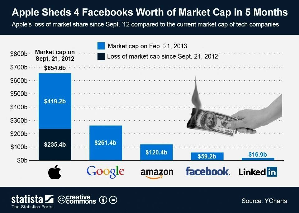 Apple Sheds 4 Facebooks Worth of Market Cap in 5 MonthsappleInfographic Apple Sheds 4 Facebooks Worth of Market Cap in 5 Monthsapple Shenzhen Stock Exchange by OMA  View...