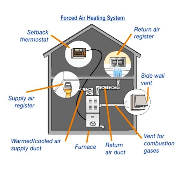 Forced Air Heating And Cooling System Cost Forced Air Heating