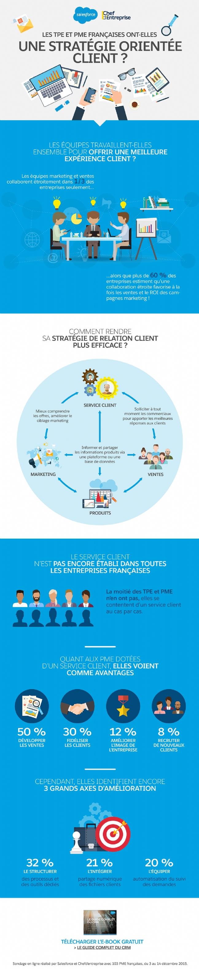 Infographie Pme Encore Un Effort Dans Votre Relation Client Infographie Chef D Entreprise Marketing