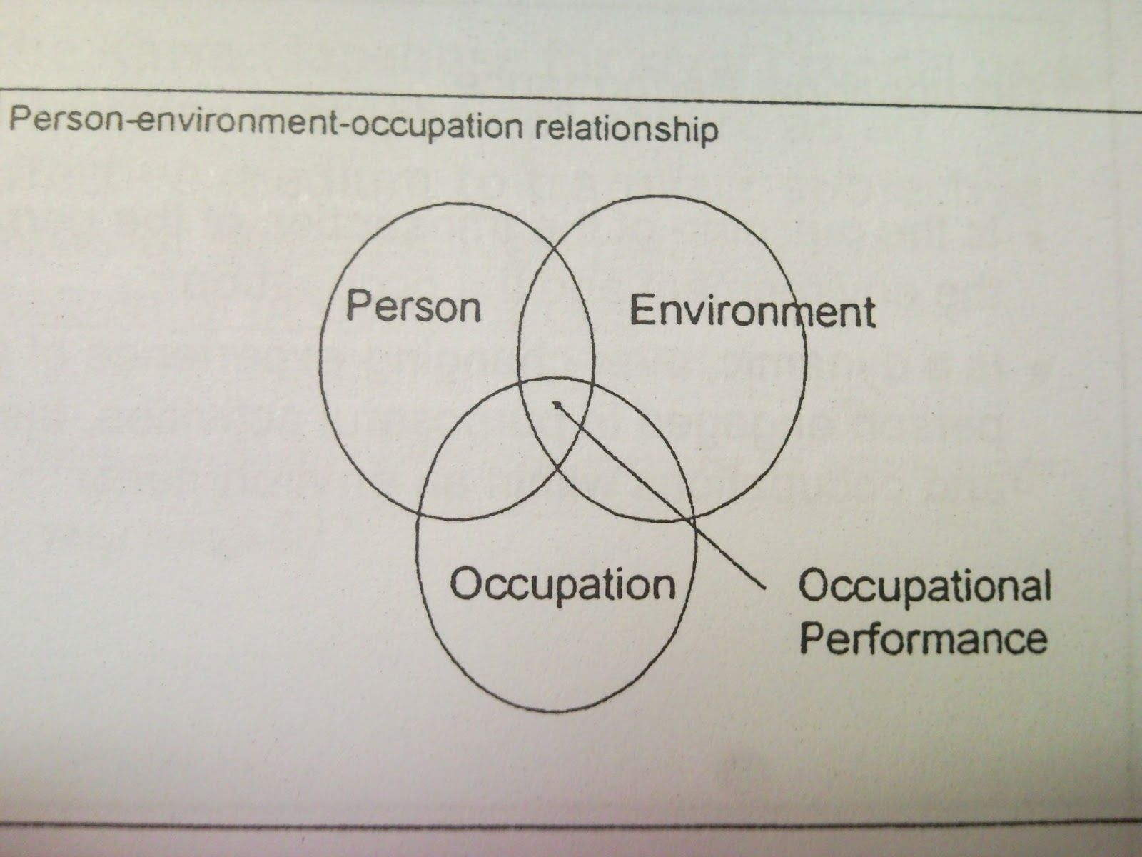 Occupational Therapy 31 : MODEL AND FRAME OF REFERENCE OCCUPATIONAL ...