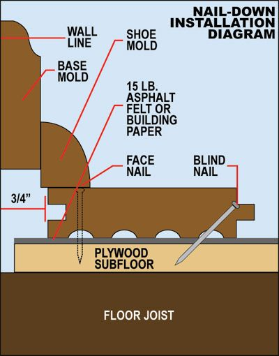 Hardwood Floor On Concrete a final option would be to use a similar method above but by a product called dri core this is a subfloor system that is 78 thick plywood on top of a Concrete Slab