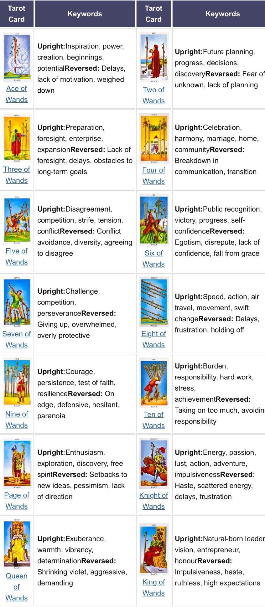 Suit Of Wands Tarot Card Meanings