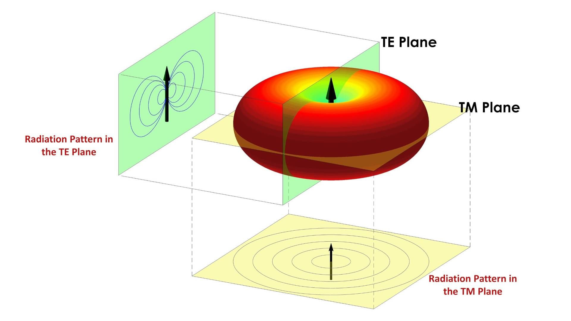 Diffraction from Wedge (TEz case) + Dipole Radiation Pattern