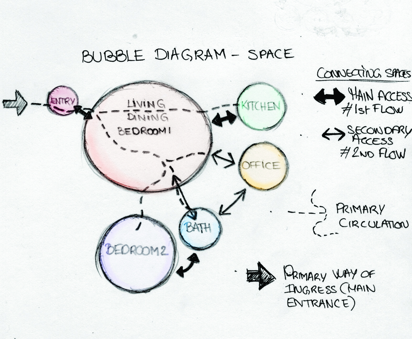 Bubble Diagram  Space Distribution Home Cindy Aim  Thesis