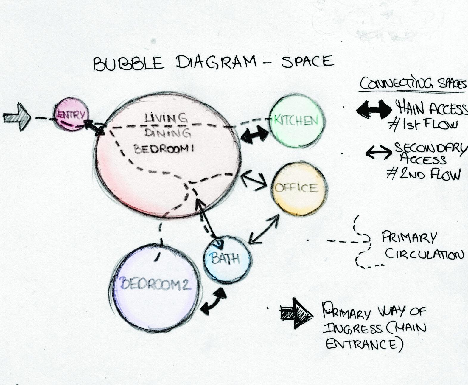 bubble diagram space distribution home cindy aim  [ 1571 x 1292 Pixel ]
