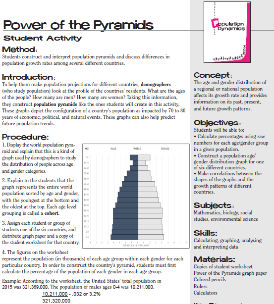 Power Of The Pyramids Students Construct And Interpret Population