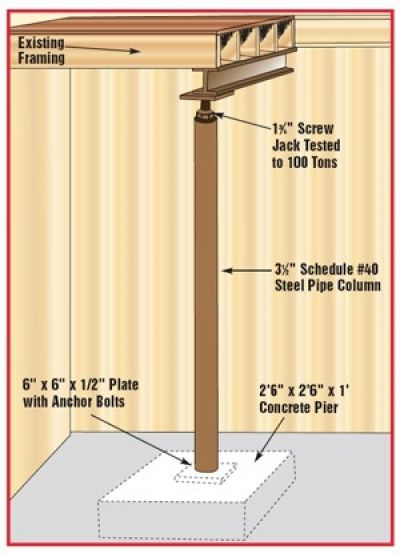 A Guide On How To Repair A Sagging Or Sloping Floor With Screw